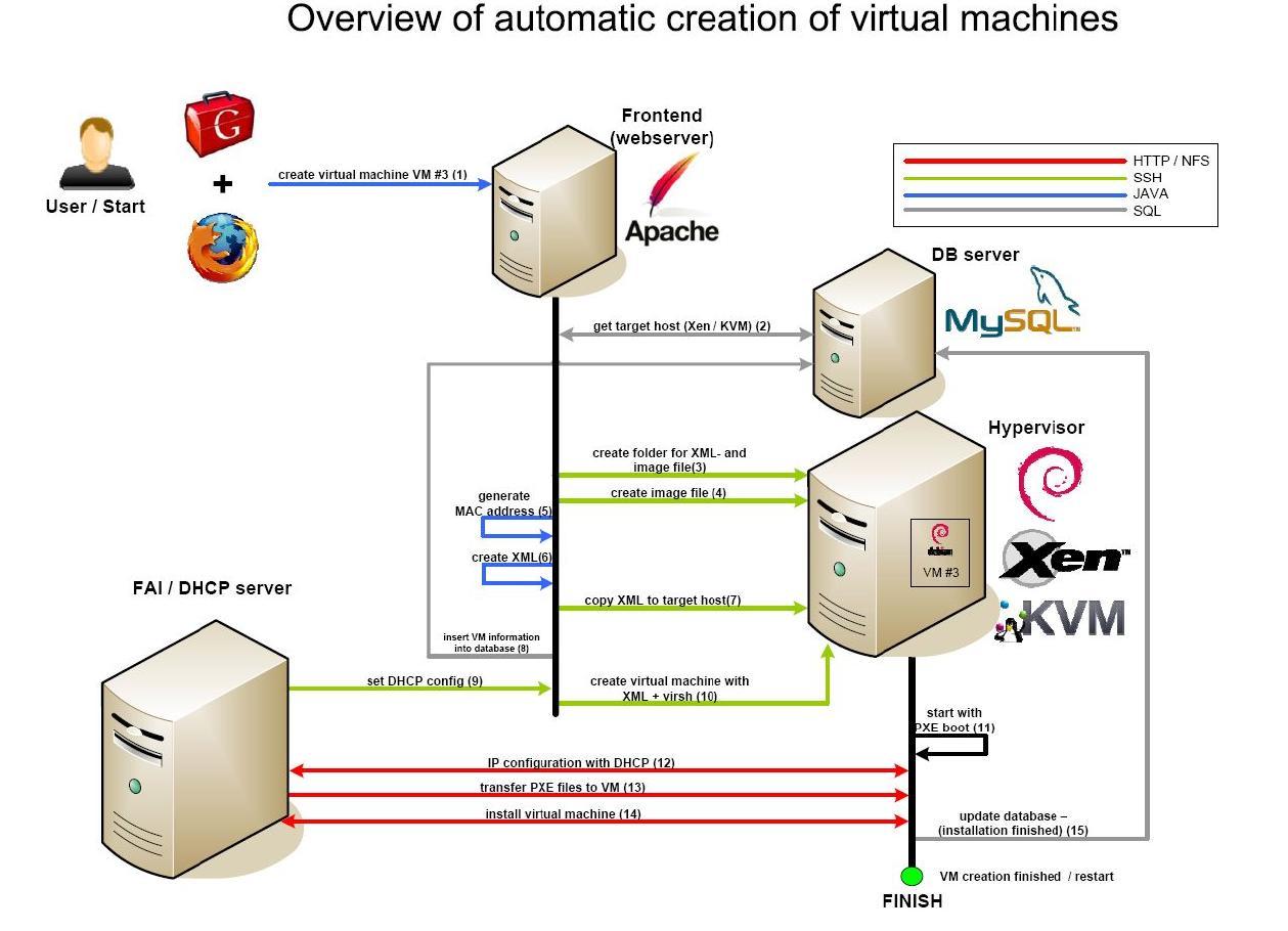 FAI - Fully Automatic Installation